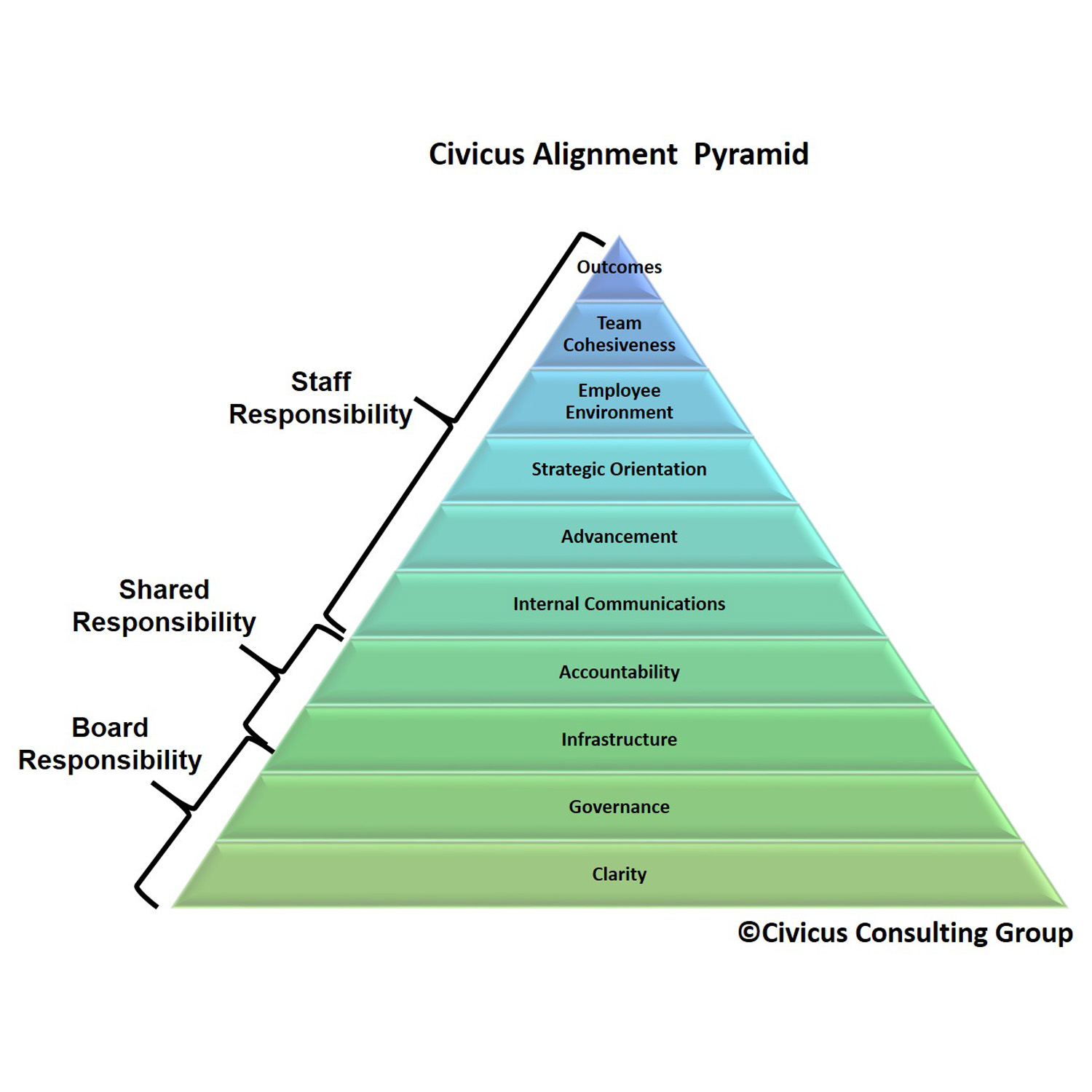 The Civicus Alignment Pyramid